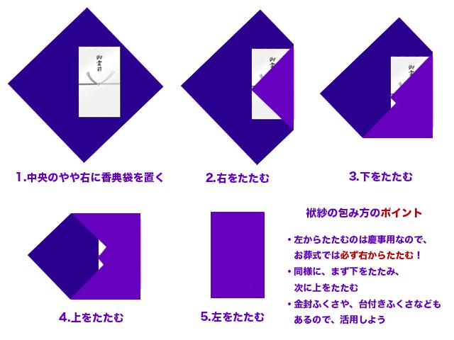 fukusa-tatamikata