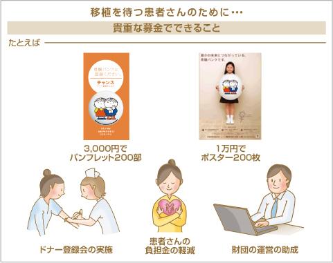 画像引用:日本骨髄バンク