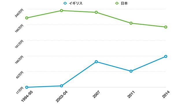 日本とイギリスの平均葬儀費用の推移(日本消費者協会・SunLife Direct・(株)サンライフより)