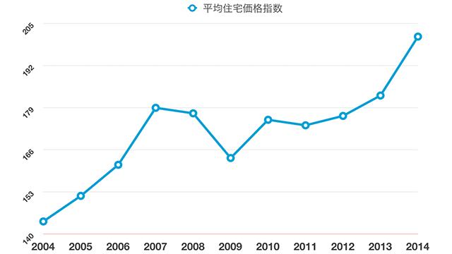 イギリスの2002年の平均住宅価格を100としたときの推移
