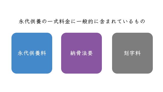 eitaikuyou-hiyou-uchiwake