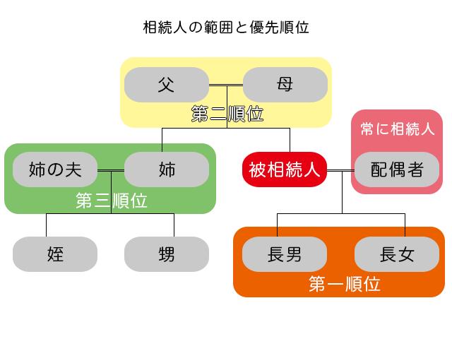 相続人の範囲と優先順位の図